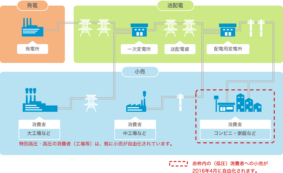 新電力の仕組み