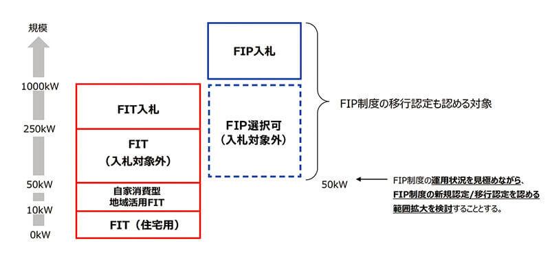 【2021年度からのFIT&FIP】低圧太陽光11円・10円へ。FIP移行の道筋も明らかに SOLAR JOURNAL