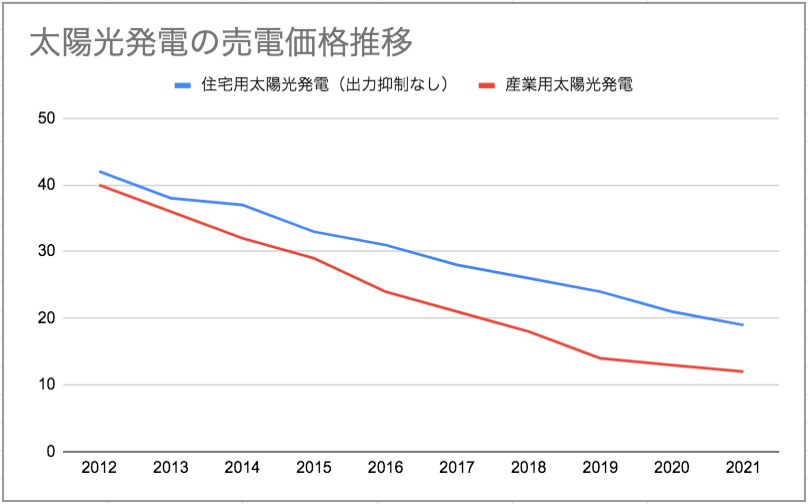 デメリット②売電価格の低落
