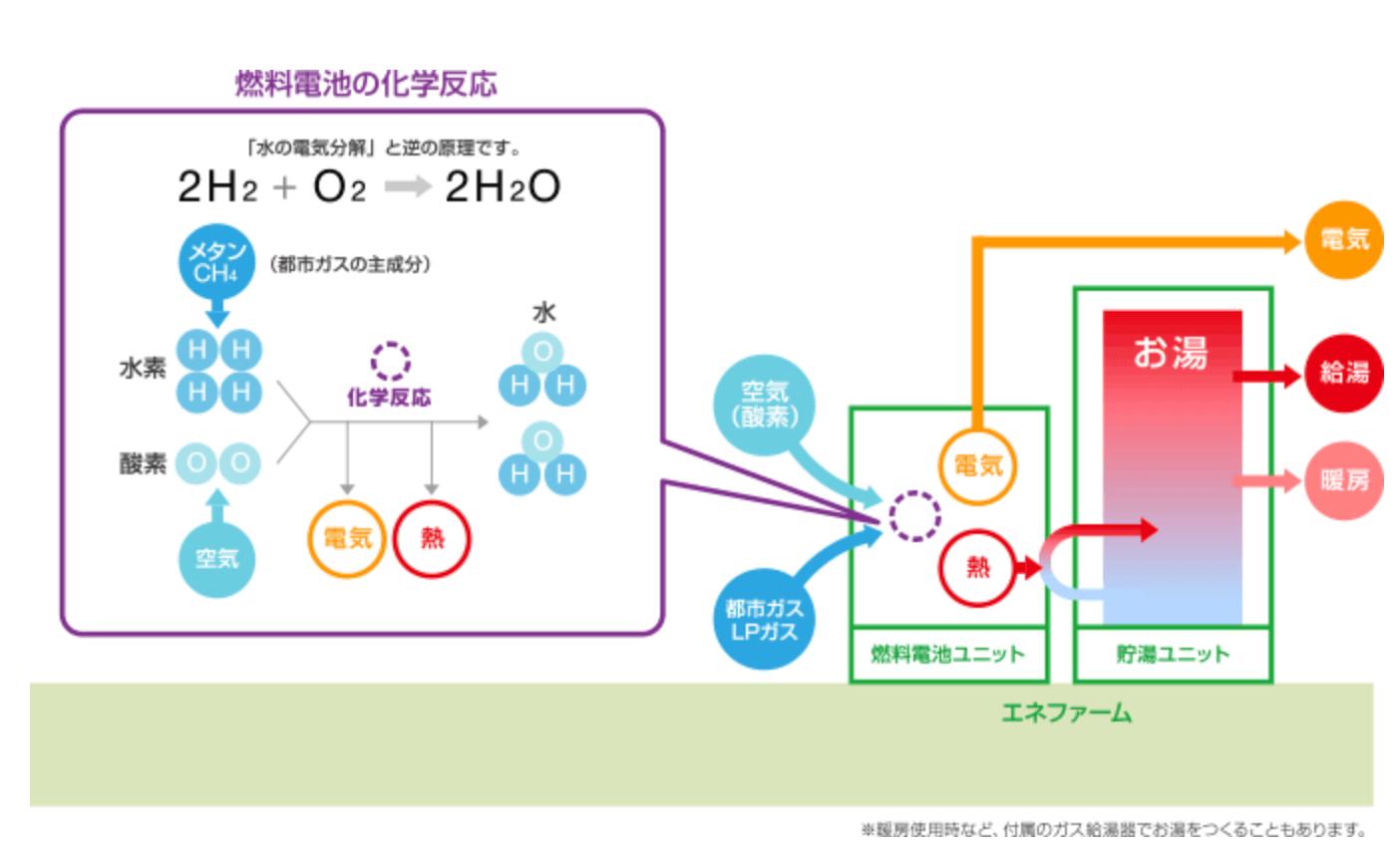 【エネファームとは】発電の仕組み