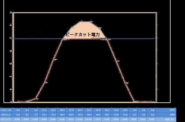 【シミュレーション②】立春秋付近の良く晴れた日のピークカットロス