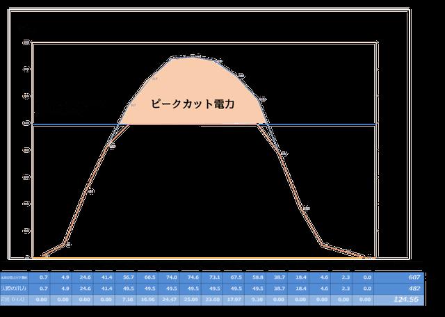 【シミュレーション③】夏至付近の良く晴れた日のピークカットロス