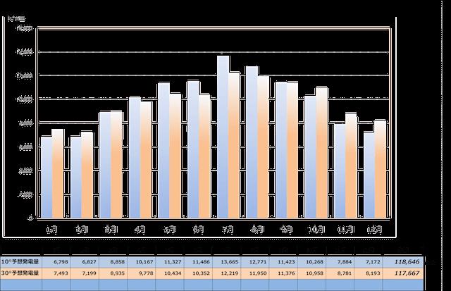 【沖縄での発電所傾斜角10度と30度の比較】