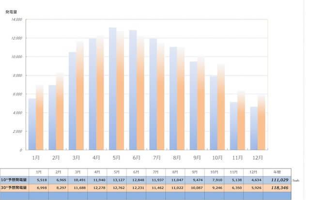 【札幌での発電所傾斜角10度と30度の比較】