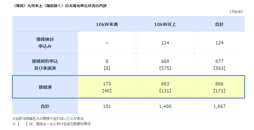 九州電力の太陽光認定容量