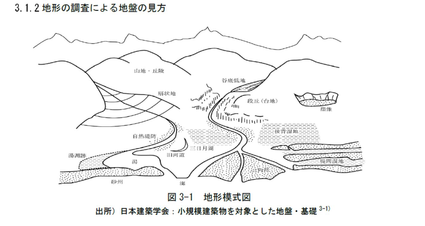 様々な土地の形状