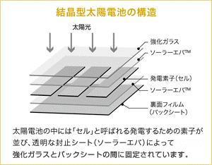 ソーラーパネルの構造