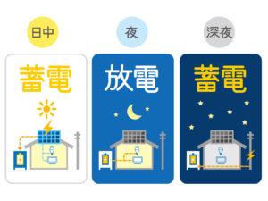 太陽光発電(ソーラーパネル)の仕組み