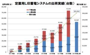 蓄電池の売上推移グラフ