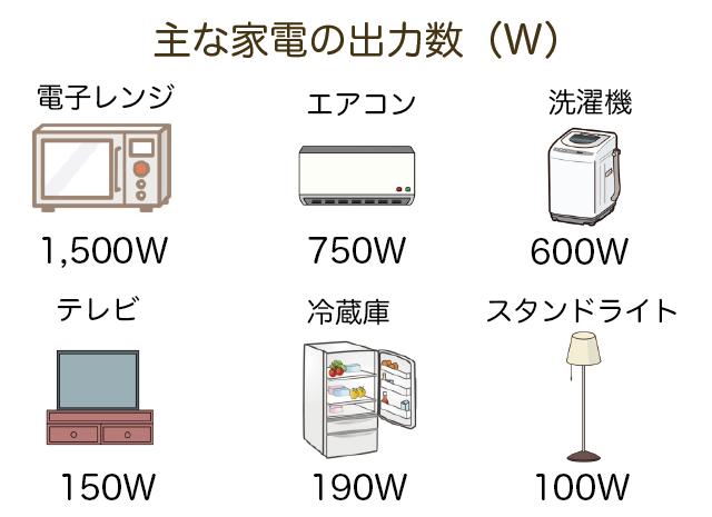 各家電を動かすのに必要な電力