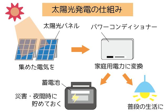 太陽光発電に必要なものは?