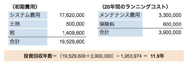 初期費用と20年間のランニングコスト