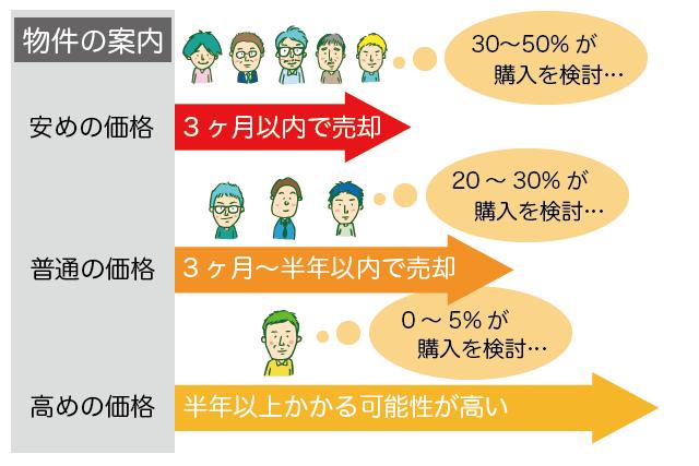 3つの売却価格の提案