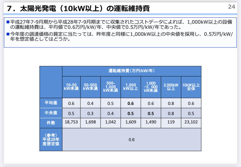平成28年度 太陽光のコスト動向 資源エネルギー庁